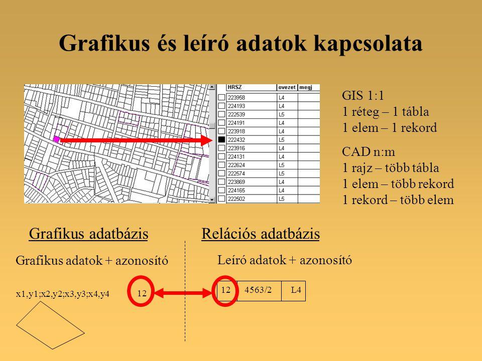 Grafikus adatok + azonosító Leíró adatok + azonosító 12 x1,y1;x2,y2;x3,y3;x4,y4 12 4563/2 L4 Relációs adatbázisGrafikus adatbázis Grafikus és leíró adatok kapcsolata GIS 1:1 1 réteg – 1 tábla 1 elem – 1 rekord CAD n:m 1 rajz – több tábla 1 elem – több rekord 1 rekord – több elem