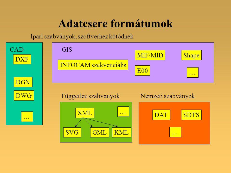 Adatcsere formátumok DXF MIF/MID DAT E00 Shape INFOCAM szekvenciális DGN DWG SDTS XML SVGGML Ipari szabványok, szoftverhez kötődnek Nemzeti szabványokFüggetlen szabványok CADGIS … … … … KML