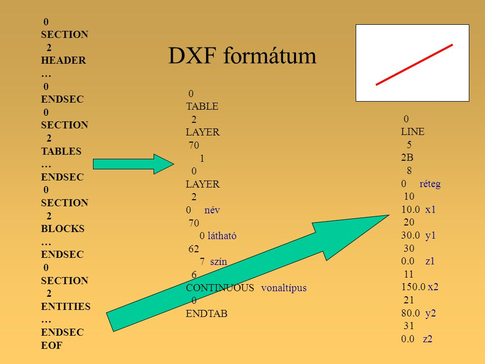 DXF formátum 0 SECTION 2 HEADER … 0 ENDSEC 0 SECTION 2 TABLES … ENDSEC 0 SECTION 2 BLOCKS … ENDSEC 0 SECTION 2 ENTITIES … ENDSEC EOF 0 LINE 5 2B 8 0 réteg 10 10.0 x1 20 30.0 y1 30 0.0 z1 11 150.0 x2 21 80.0 y2 31 0.0 z2 0 TABLE 2 LAYER 70 1 0 LAYER 2 0 név 70 0 látható 62 7 szín 6 CONTINUOUS vonaltípus 0 ENDTAB