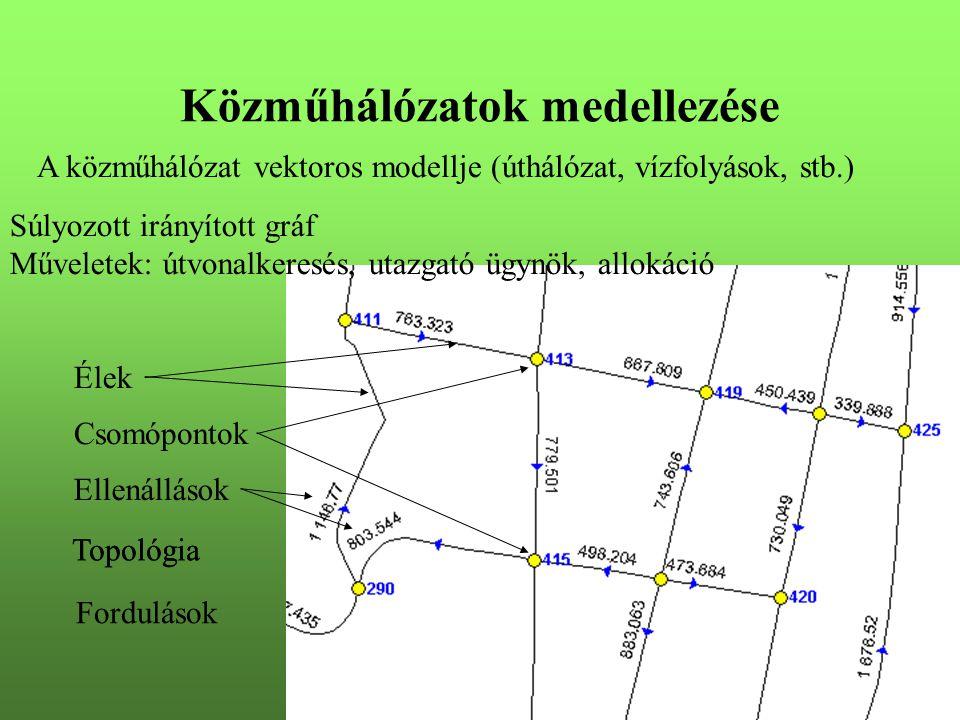 Közműhálózatok medellezése A közműhálózat vektoros modellje (úthálózat, vízfolyások, stb.) Súlyozott irányított gráf Műveletek: útvonalkeresés, utazgató ügynök, allokáció Élek Csomópontok Ellenállások Topológia Fordulások
