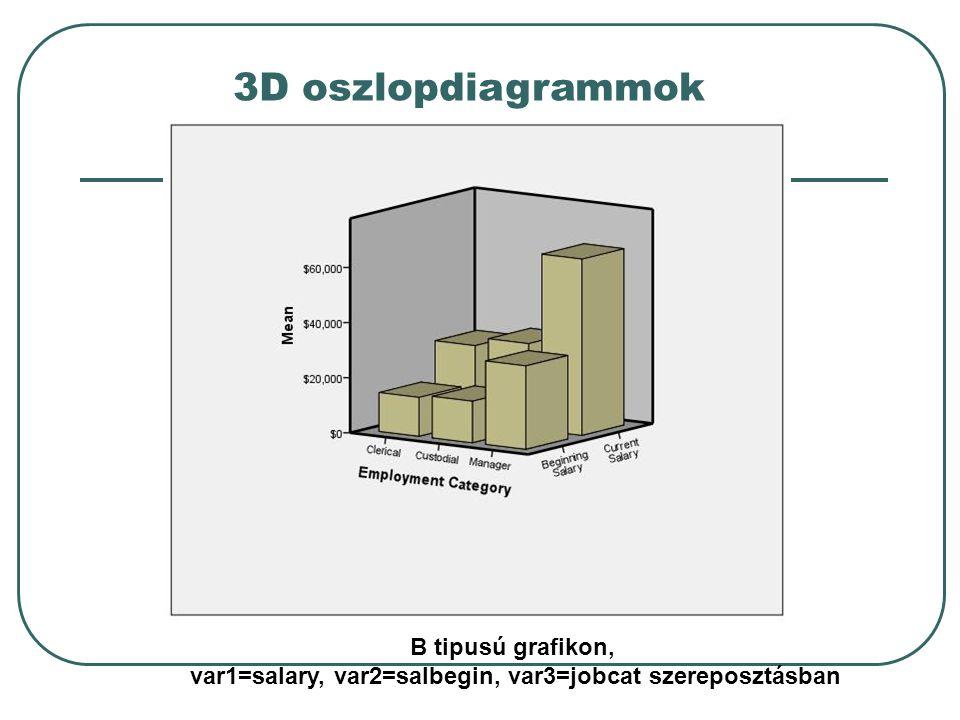 B tipusú grafikon, var1=salary, var2=salbegin, var3=jobcat szereposztásban