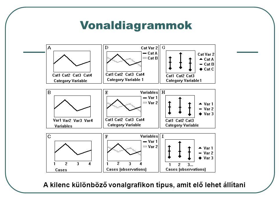 A kilenc különböző vonalgrafikon típus, amit elő lehet állítani