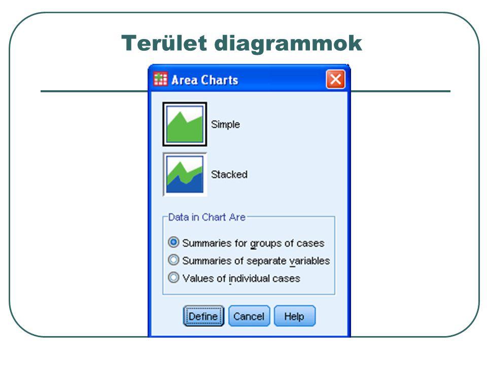 Terület diagrammok