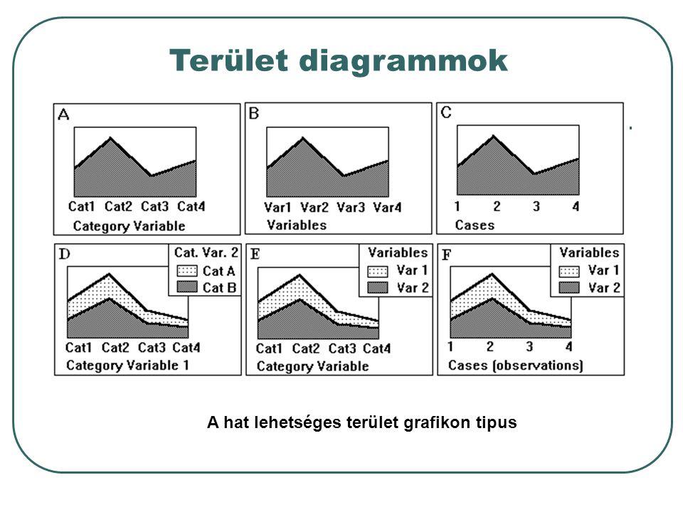 A hat lehetséges terület grafikon tipus