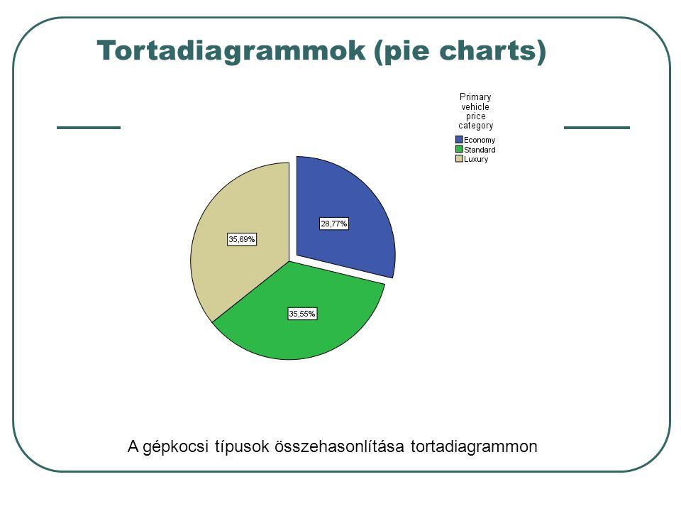 Tortadiagrammok (pie charts) A gépkocsi típusok összehasonlítása tortadiagrammon