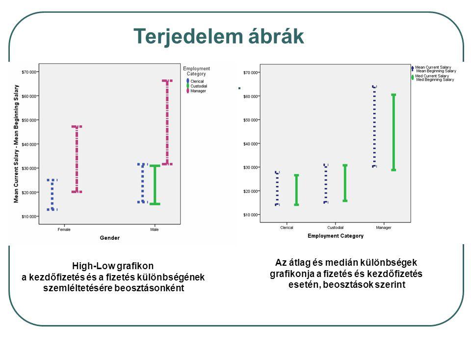 High-Low grafikon a kezdőfizetés és a fizetés különbségének szemléltetésére beosztásonként Az átlag és medián különbségek grafikonja a fizetés és kezd