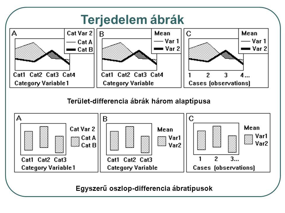 Terület-differencia ábrák három alaptípusa Terjedelem ábrák Egyszerű oszlop-differencia ábratípusok
