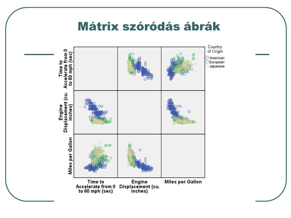 Mátrix szóródás ábrák