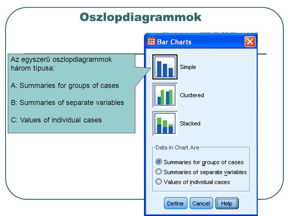 Oszlopdiagrammok Az egyszerű oszlopdiagrammok három típusa: A: Summaries for groups of cases B: Summaries of separate variables C: Values of individua