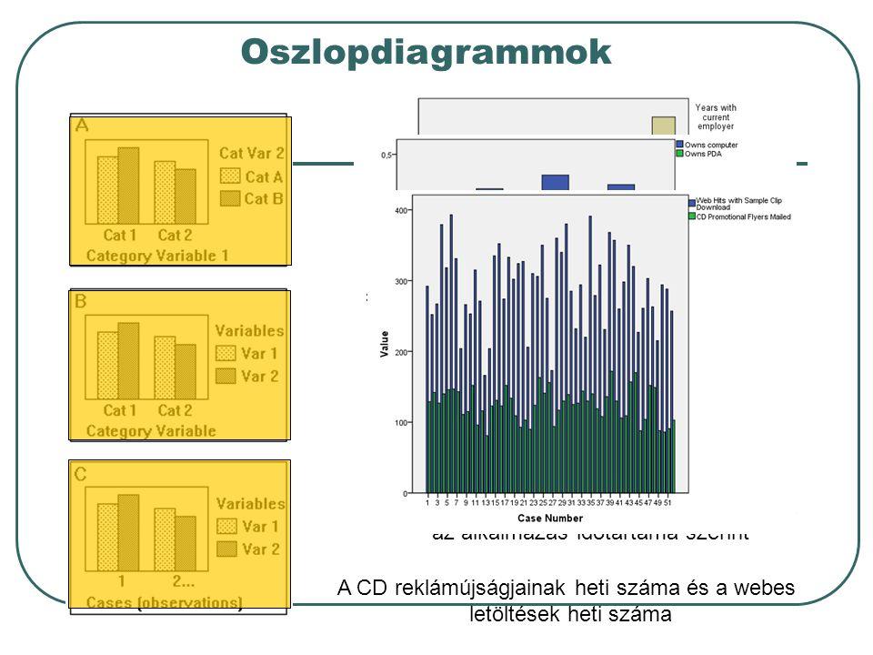 Oszlopdiagrammok Gépkocsi típusok gyakoriságai az alkalmazás időtartama szerint A PC és PDA előfordulás összehasonlítása az alkalmazás időtartama szer