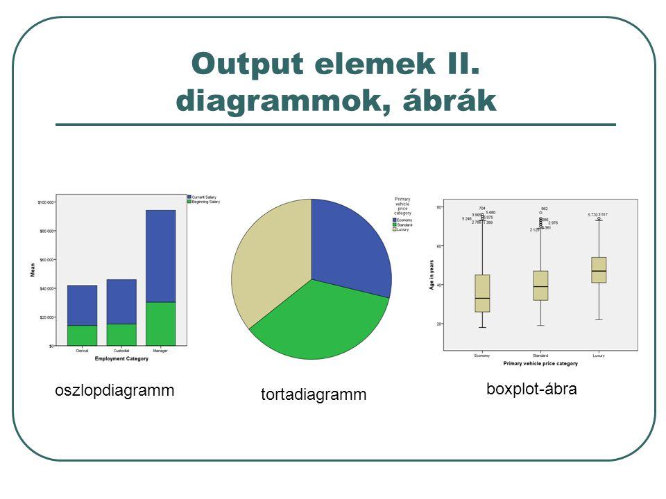 Output elemek II. diagrammok, ábrák oszlopdiagramm tortadiagramm boxplot-ábra