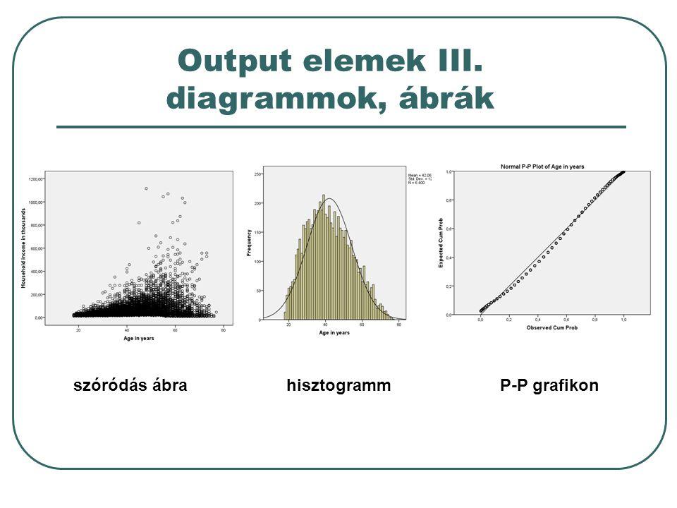 Output elemek III. diagrammok, ábrák szóródás ábrahisztogrammP-P grafikon