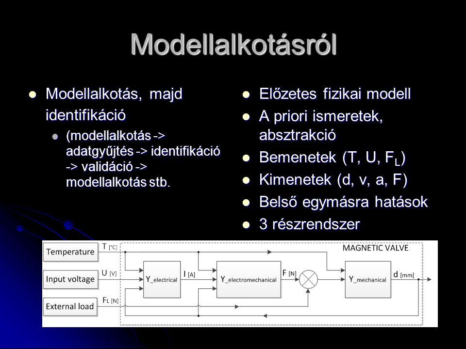 Modellalkotásról Modellalkotás, majd identifikáció Modellalkotás, majd identifikáció (modellalkotás -> adatgyűjtés -> identifikáció -> validáció -> mo