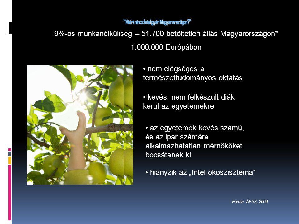 """Miért nincs Intel gyár Magyarországon 9%-os munkanélküliség – 51.700 betöltetlen állás Magyarországon* 1.000.000 Európában hiányzik az """"Intel-ökoszisztéma nem elégséges a természettudományos oktatás kevés, nem felkészült diák kerül az egyetemekre az egyetemek kevés számú, és az ipar számára alkalmazhatatlan mérnököket bocsátanak ki Forrás: ÁFSZ, 2009"""