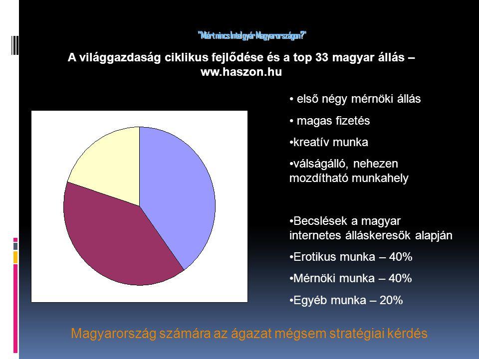 Miért nincs Intel gyár Magyarországon első négy mérnöki állás magas fizetés kreatív munka válságálló, nehezen mozdítható munkahely Becslések a magyar internetes álláskeresők alapján Erotikus munka – 40% Mérnöki munka – 40% Egyéb munka – 20% A világgazdaság ciklikus fejlődése és a top 33 magyar állás – ww.haszon.hu Magyarország számára az ágazat mégsem stratégiai kérdés