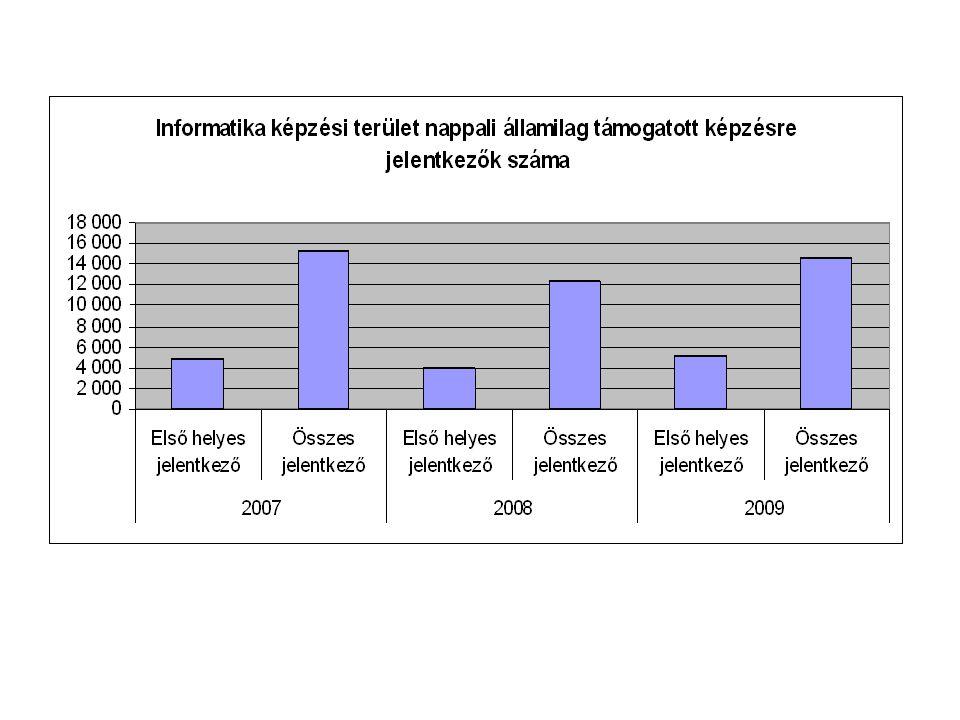 Informatika képzési terület érettségi vizsgatárgyai 2010-ben Általános követelmények Választható érettségi vizsgatárgyak: matematika kötelező és biológia vagy fizika vagy informatika vagy szakmai előkészítő tárgy.