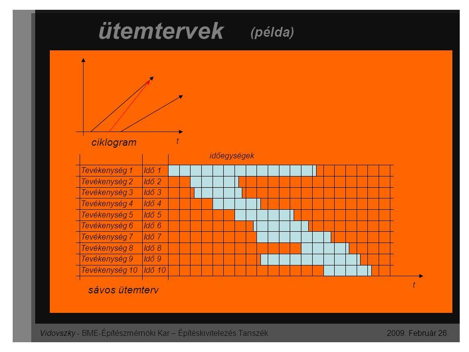 Vidovszky - BME-Építészmérnöki Kar – Építéskivitelezés Tanszék ütemtervek 2009. Február 26. (példa) ciklogram sávos ütemterv Tevékenység 1 Idő 1 Tevék