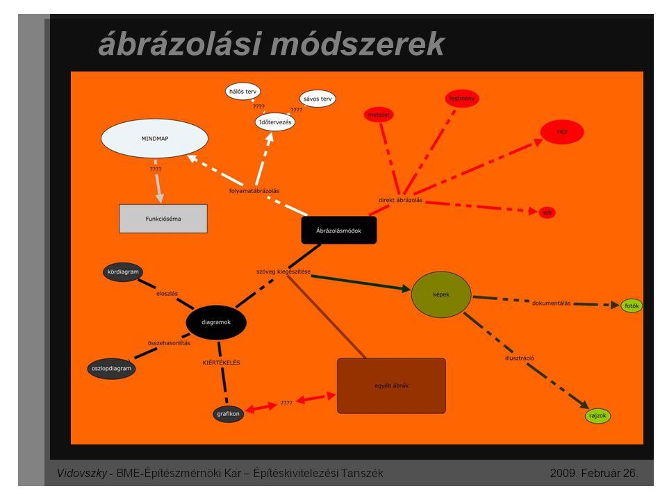 Vidovszky - BME-Építészmérnöki Kar – Építéskivitelezési Tanszék ábrázolási módszerek 2009. Február 26.