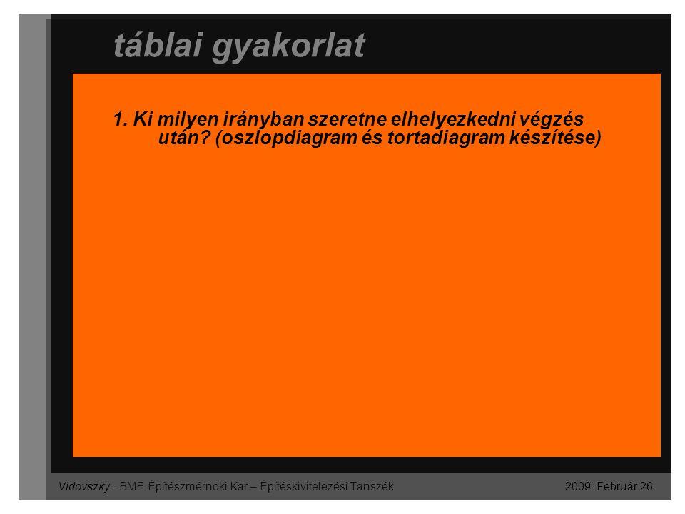 Vidovszky - BME-Építészmérnöki Kar – Építéskivitelezési Tanszék táblai gyakorlat 2009. Február 26. 1. Ki milyen irányban szeretne elhelyezkedni végzés