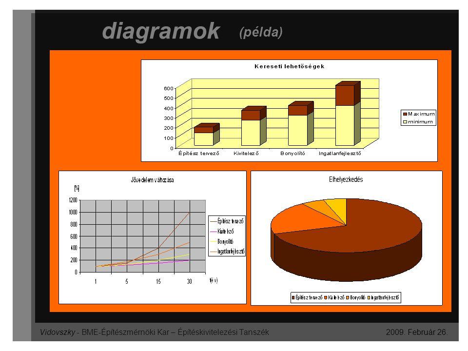Vidovszky - BME-Építészmérnöki Kar – Építéskivitelezési Tanszék diagramok 2009. Február 26. (példa)