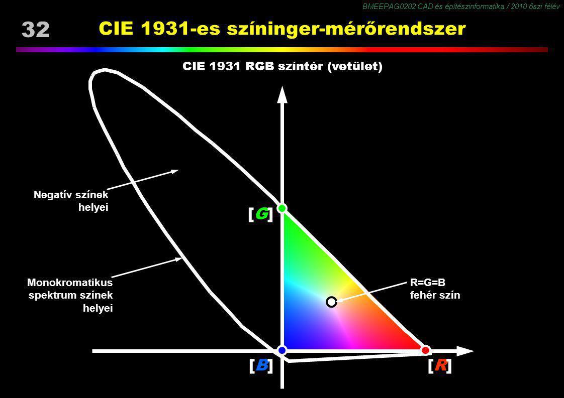 BMEEPAG0202 CAD és építészinformatika / 2010 őszi félév 32 CIE 1931-es színinger-mérőrendszer [G][G] [R][R][B][B] Monokromatikus spektrum színek helye