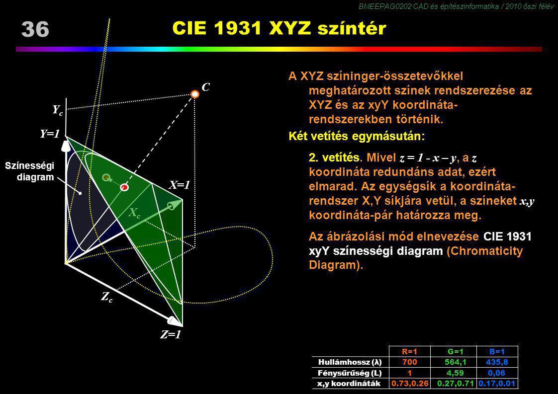 BMEEPAG0202 CAD és építészinformatika / 2010 őszi félév 36 CIE 1931 XYZ színtér A XYZ színinger-összetevőkkel meghatározott színek rendszerezése az XY