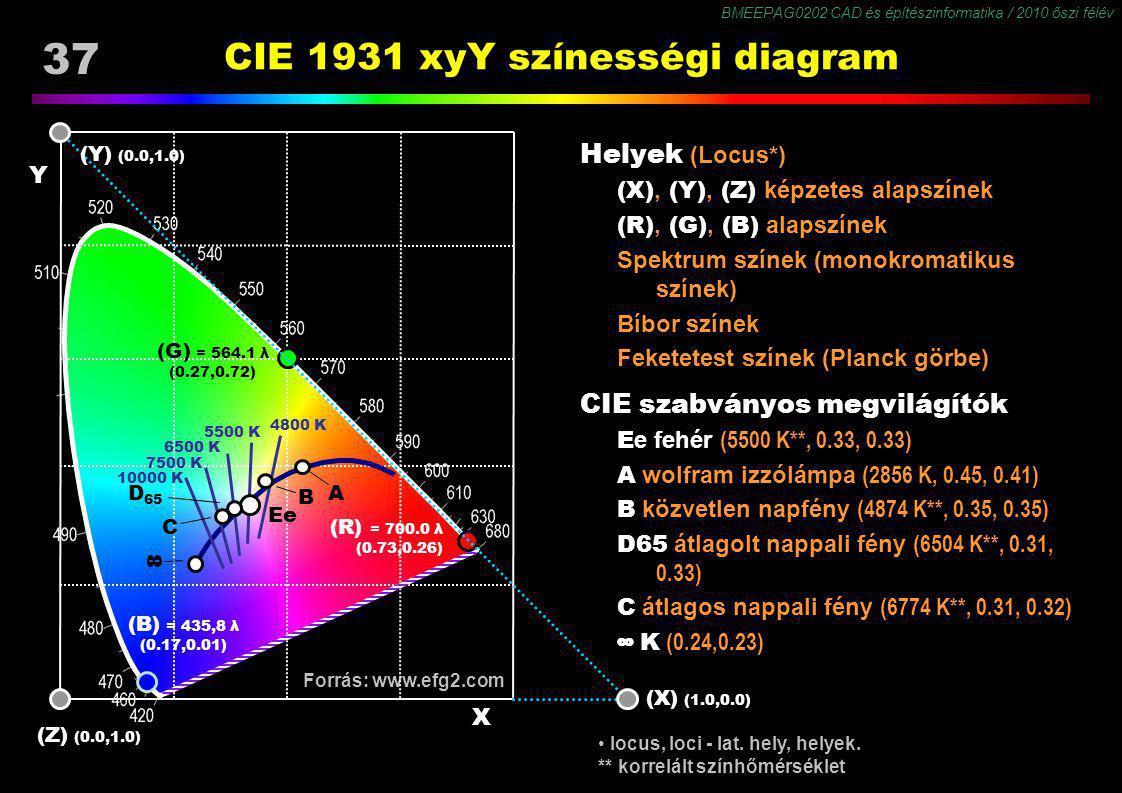 BMEEPAG0202 CAD és építészinformatika / 2010 őszi félév 37 Forrás: www.efg2.com CIE 1931 xyY színességi diagram Helyek (Locus*) (X), (Y), (Z) képzetes