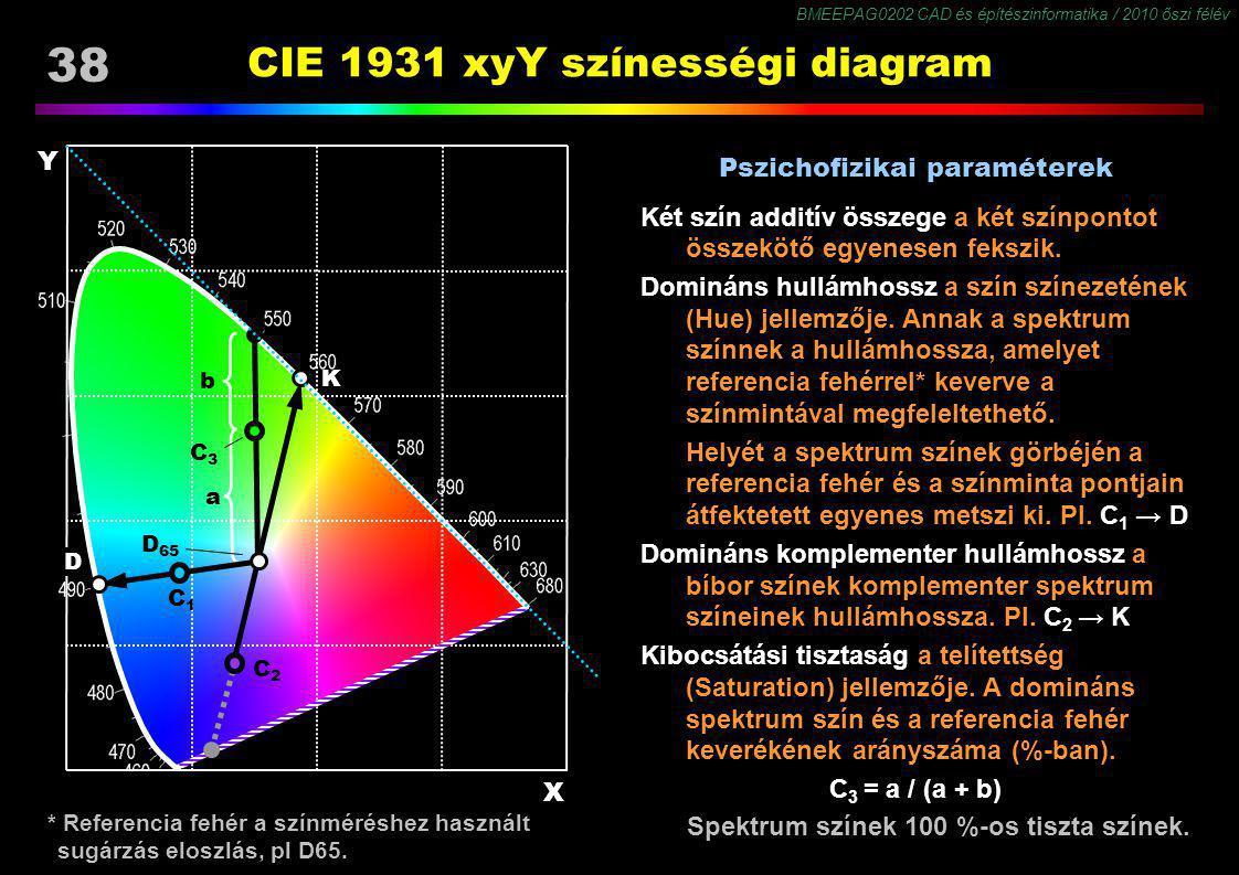 BMEEPAG0202 CAD és építészinformatika / 2010 őszi félév 38 CIE 1931 xyY színességi diagram * Referencia fehér a színméréshez használt sugárzás eloszlá
