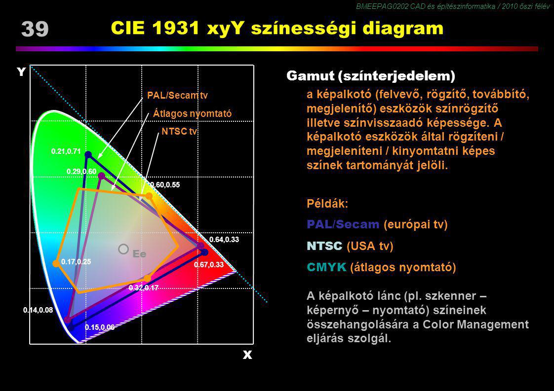 BMEEPAG0202 CAD és építészinformatika / 2010 őszi félév 39 CIE 1931 xyY színességi diagram Gamut (színterjedelem) a képalkotó (felvevő, rögzítő, továb