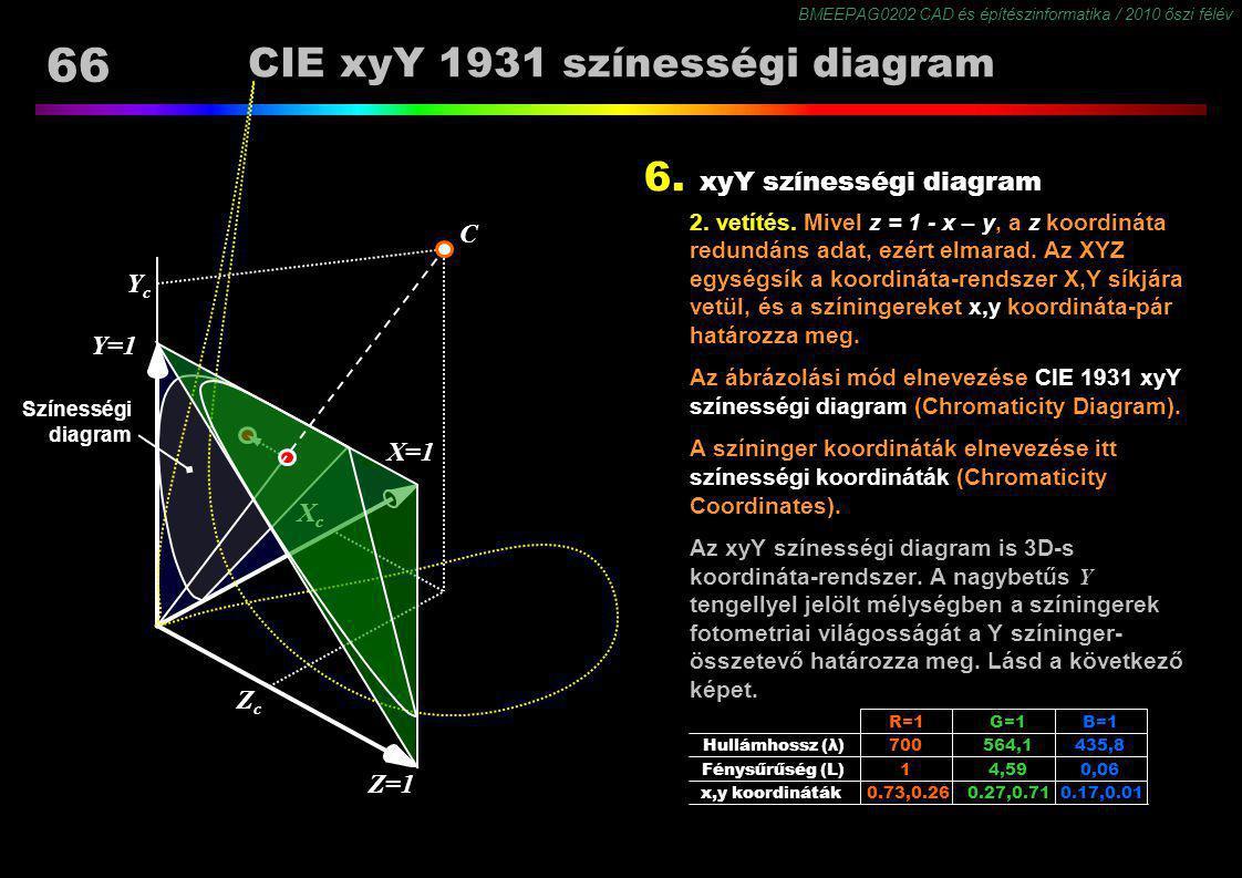 BMEEPAG0202 CAD és építészinformatika / 2010 őszi félév 66 Színességi diagram CIE xyY 1931 színességi diagram 6. xyY színességi diagram 2. vetítés. Mi