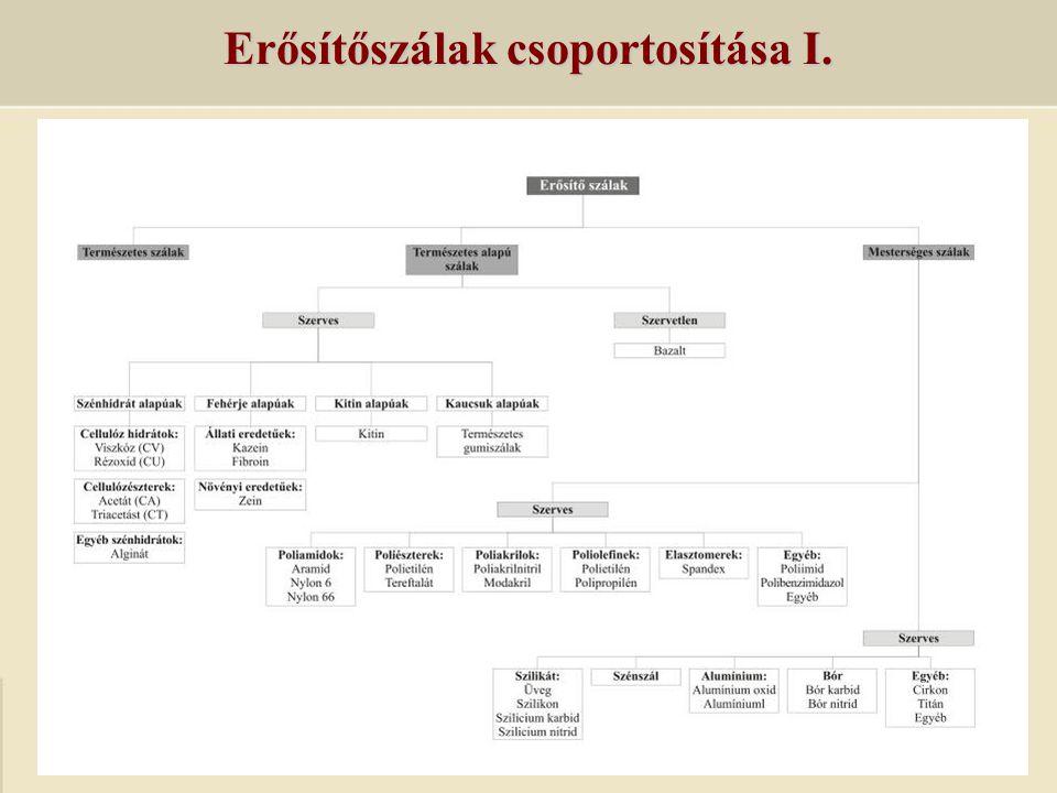 Erősítőszálak csoportosítása II.