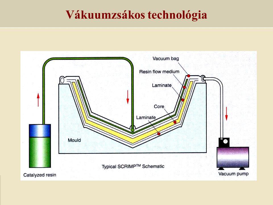 Vákuumzsákos technológia