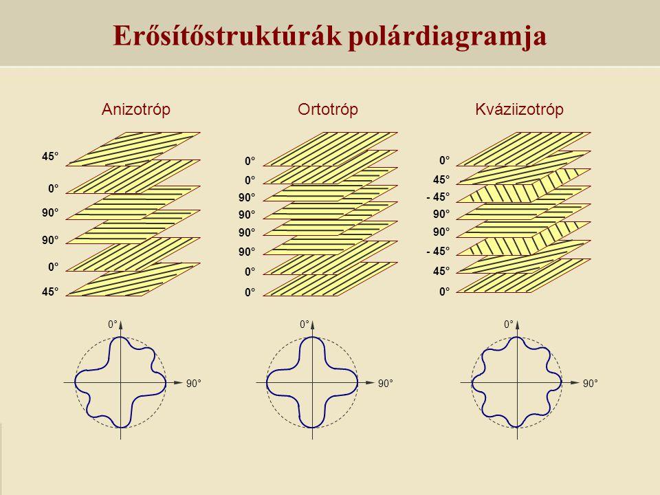 Mechanikai vizsgálatok Fragmentációs teszt Akusztikus emisszió Termokamerás vizsgálat Csepplehúzás M – mátrix F – szál a – szálszakadás b – mátrix tépődés c – szálkihúzódás d – mátrix deformáció e – rétegelválás Vizsgálati módszerek