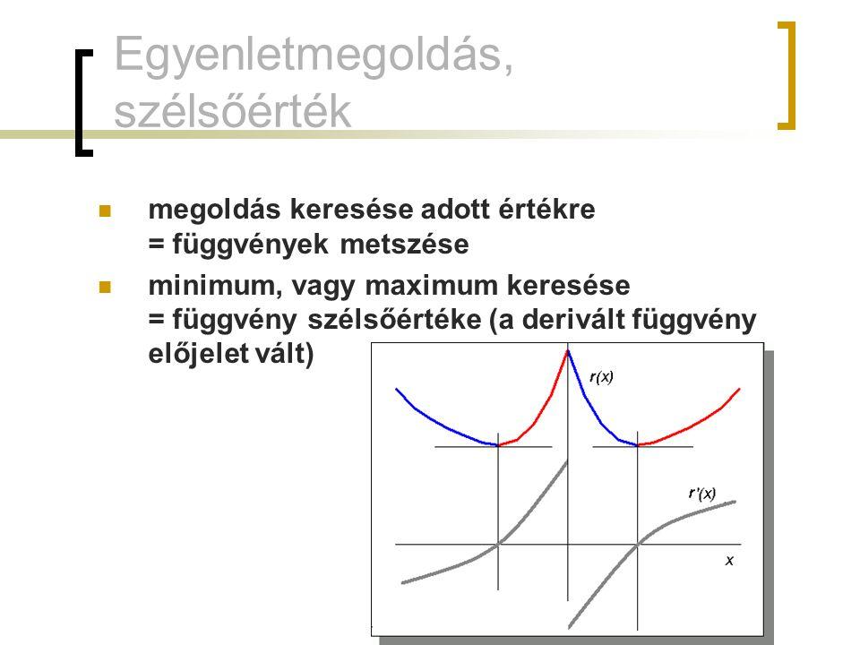 Egyenletmegoldás, szélsőérték megoldás keresése adott értékre = függvények metszése minimum, vagy maximum keresése = függvény szélsőértéke (a derivált