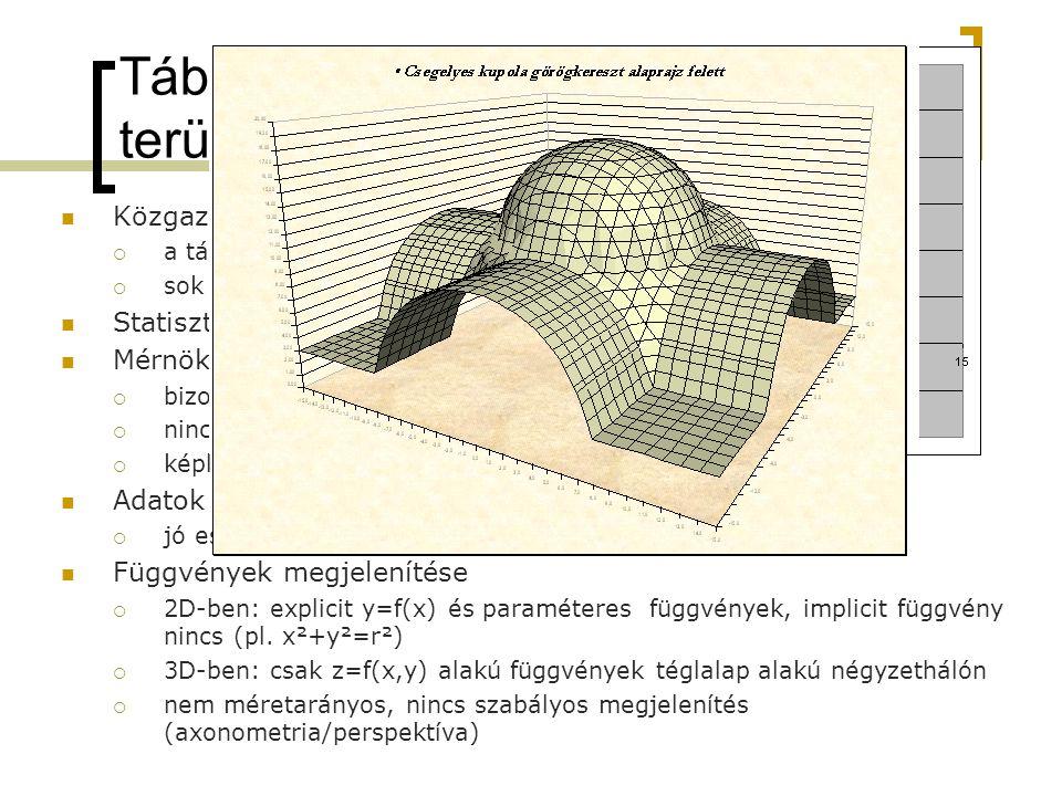 Függvények megadási módjai 2D3D Explicity=f(x)z=f(x,y) Paraméteres x=f(t) y=g(t) x=f(t) y=g(t) z=h(t) x=f(u,v) y=g(u,v) z=h(u,v) Implicitf(x,y)=0f(x,y,z)=0