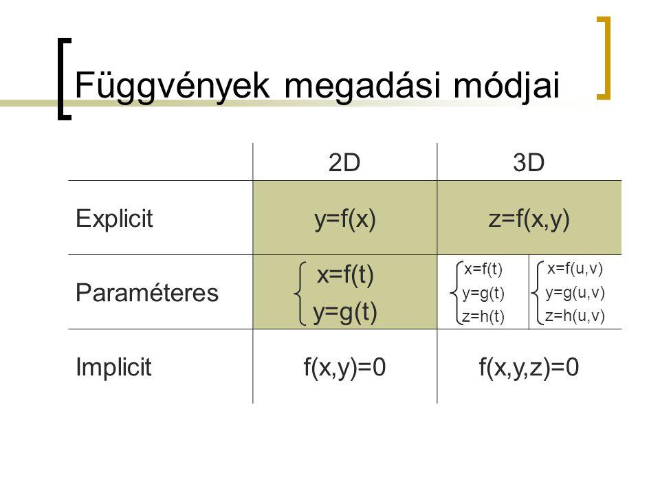 Függvények megadási módjai 2D3D Explicity=f(x)z=f(x,y) Paraméteres x=f(t) y=g(t) x=f(t) y=g(t) z=h(t) x=f(u,v) y=g(u,v) z=h(u,v) Implicitf(x,y)=0f(x,y