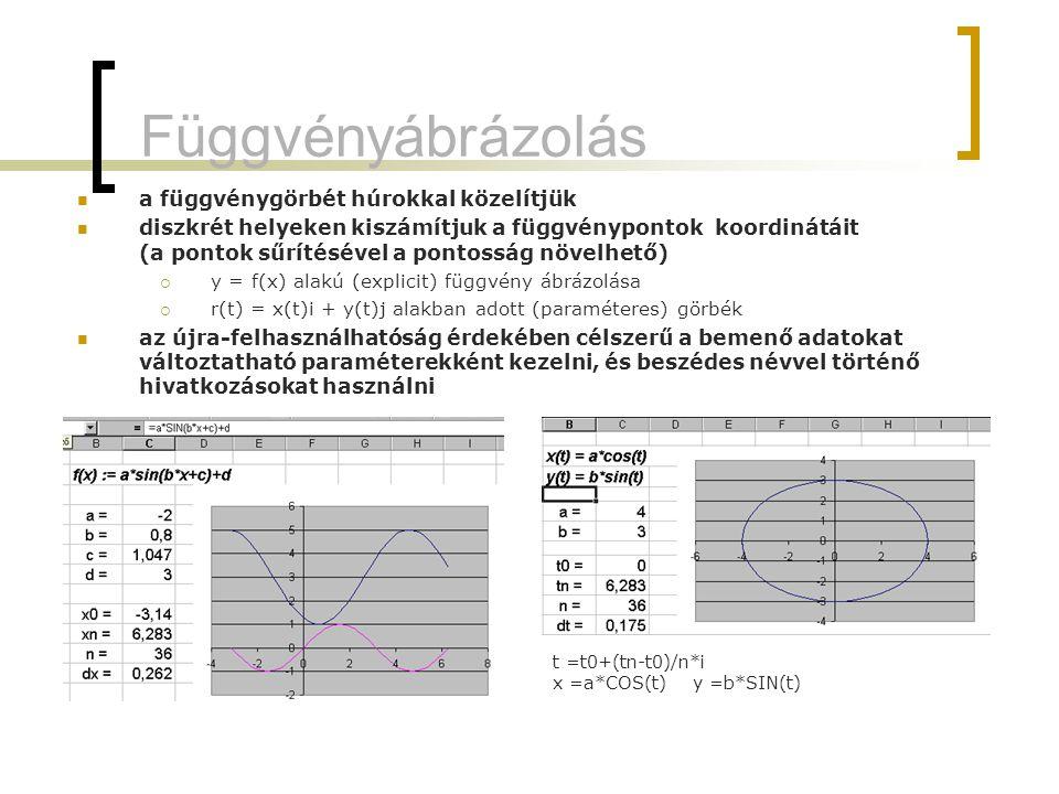 Függvényábrázolás diagram függvények (kijelölt tartományok) ábrázolása diagramon  diagramtípus és altípus kiválasztása  függvénynév, x és y koordinátákat tartalmazó tartományok megadása; esetleges új adatsorok felvétele, meglévők törlése  egyéb paraméterek (pl.