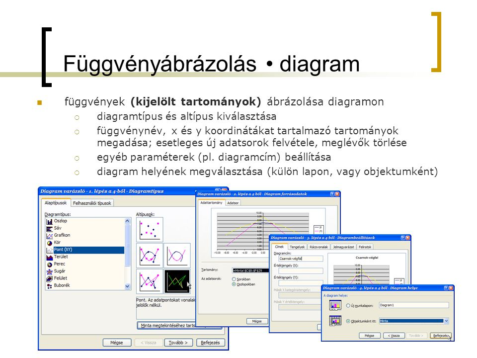 Függvényábrázolás diagram függvények (kijelölt tartományok) ábrázolása diagramon  diagramtípus és altípus kiválasztása  függvénynév, x és y koordiná