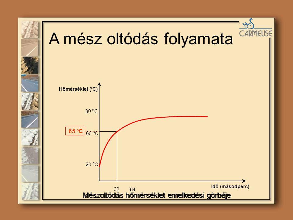 Mészoltódás hőmérséklet emelkedési görbéje 20 o C Idő (másodperc) Hőmérséklet ( º C) 32 64 80 o C 60 o C 65 o C A mész oltódás folyamata