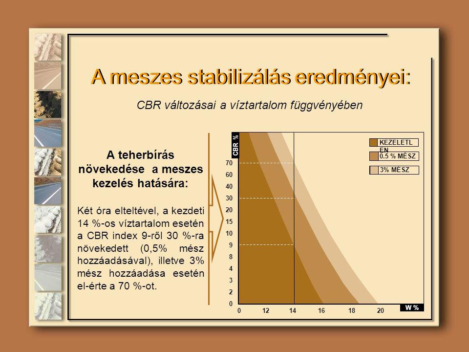 A teherbírás növekedése a meszes kezelés hatására: Két óra elteltével, a kezdeti 14 %-os víztartalom esetén a CBR index 9-ről 30 %-ra növekedett (0,5% mész hozzáadásával), illetve 3% mész hozzáadása esetén el-érte a 70 %-ot.