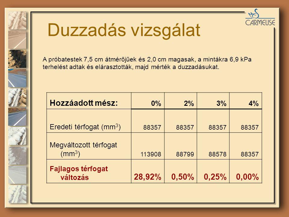 Duzzadás vizsgálat A próbatestek 7,5 cm átmérőjűek és 2,0 cm magasak, a mintákra 6,9 kPa terhelést adtak és elárasztották, majd mérték a duzzadásukat.