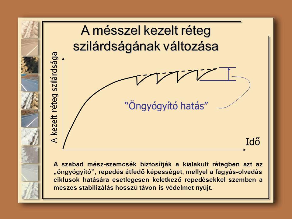 """A kezelt réteg szilárdsága Idő """"Öngyógyító hatás"""" A mésszel kezelt réteg szilárdságának változása A szabad mész-szemcsék biztosítják a kialakult réteg"""
