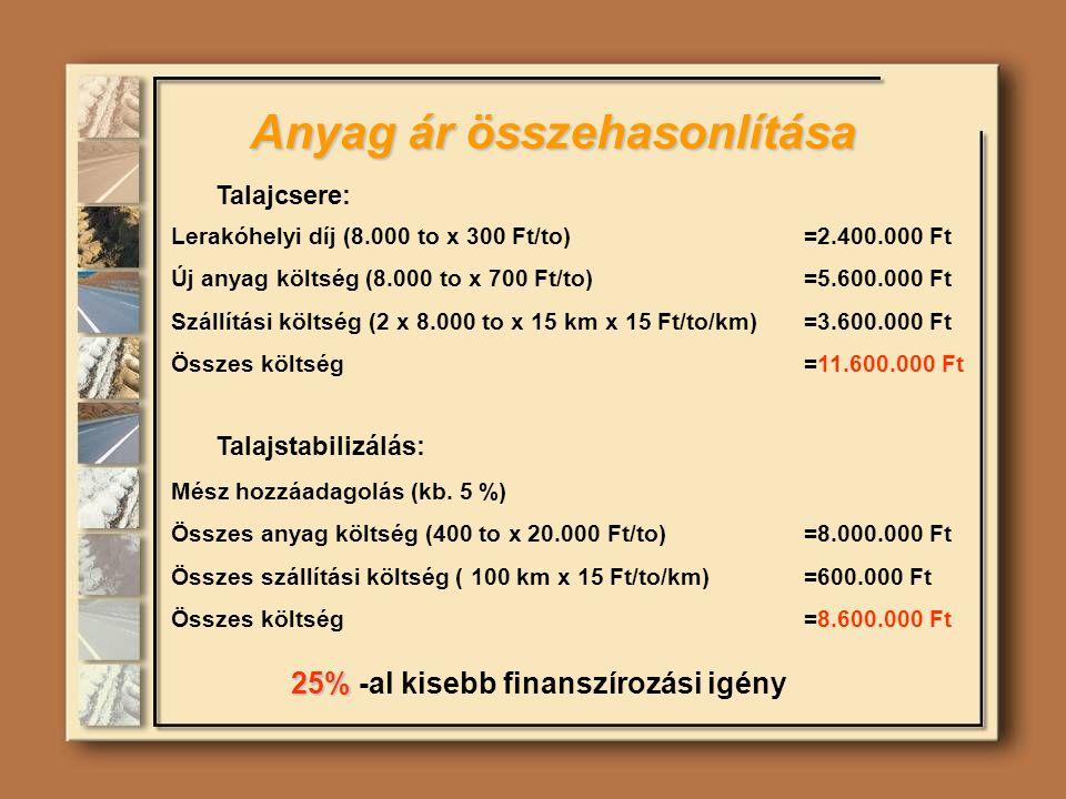 Anyag ár összehasonlítása 25% 25% -al kisebb finanszírozási igény Talajcsere: Lerakóhelyi díj (8.000 to x 300 Ft/to)=2.400.000 Ft Új anyag költség (8.000 to x 700 Ft/to) =5.600.000 Ft Szállítási költség (2 x 8.000 to x 15 km x 15 Ft/to/km) =3.600.000 Ft Összes költség=11.600.000 Ft Talajstabilizálás: Mész hozzáadagolás (kb.