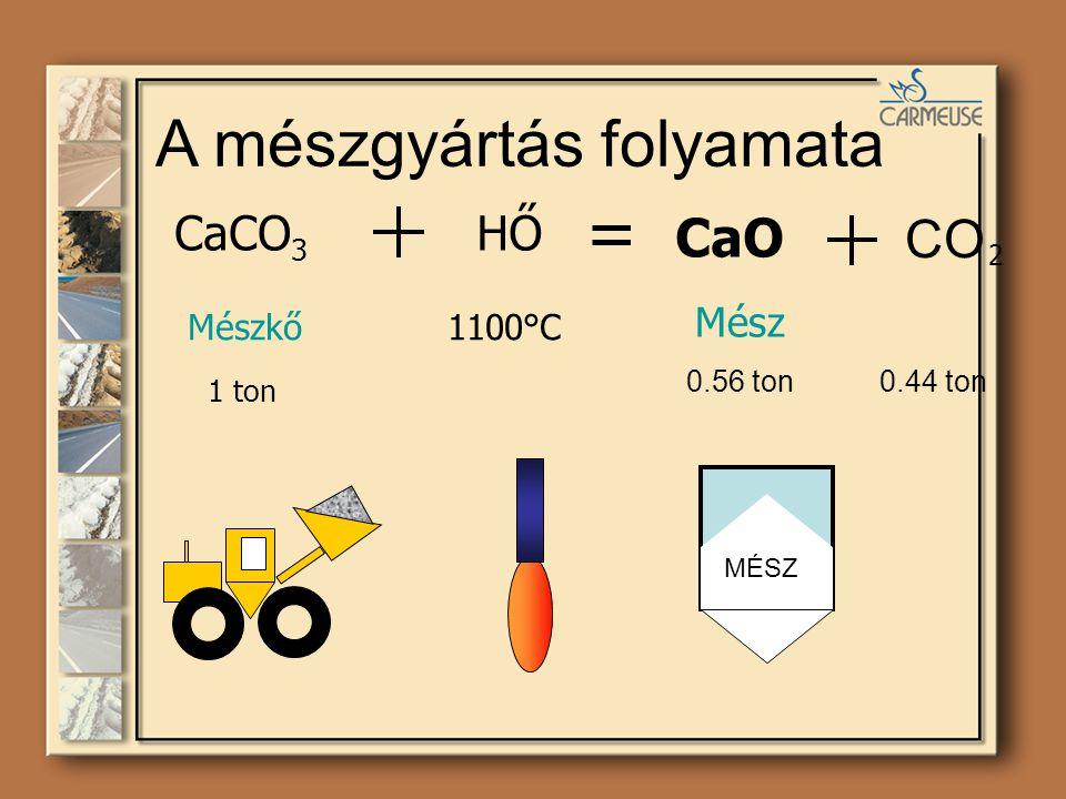 A mészgyártás folyamata CaCO 3 HŐ = CaO Mészkő1100°C Mész MÉSZ CO 1 ton 0.56 ton0.44 ton 2