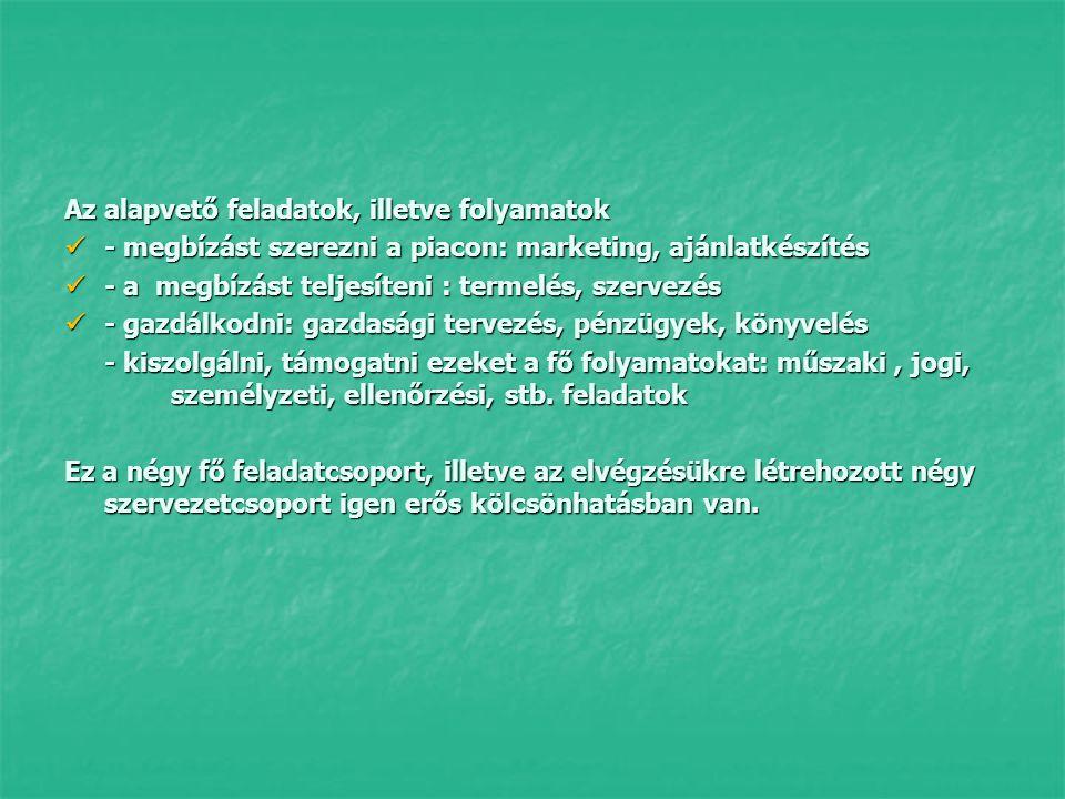 Az alapvető feladatok, illetve folyamatok - megbízást szerezni a piacon: marketing, ajánlatkészítés - megbízást szerezni a piacon: marketing, ajánlatkészítés - a megbízást teljesíteni : termelés, szervezés - a megbízást teljesíteni : termelés, szervezés - gazdálkodni: gazdasági tervezés, pénzügyek, könyvelés - gazdálkodni: gazdasági tervezés, pénzügyek, könyvelés - kiszolgálni, támogatni ezeket a fő folyamatokat: műszaki, jogi, személyzeti, ellenőrzési, stb.