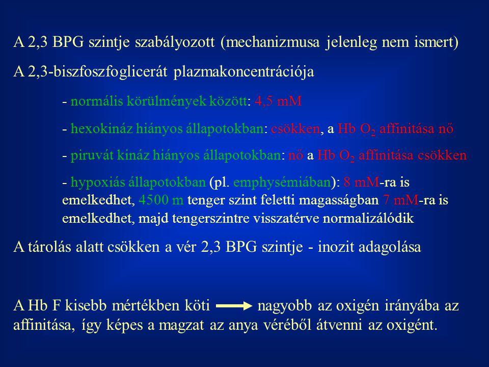 A 2,3 BPG szintje szabályozott (mechanizmusa jelenleg nem ismert) A 2,3-biszfoszfoglicerát plazmakoncentrációja - normális körülmények között: 4,5 mM