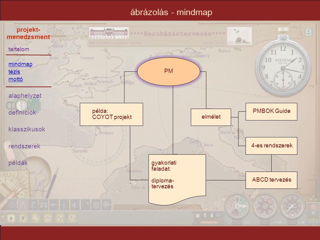 tartalom mindmap tézis mottó alaphelyzet definíciók klasszikusok rendszerek példák projekt- menedzsment ábrázolás sávos (GANTT) diagram hálós (CPM, PERT) diagram szakirodalom: dr.