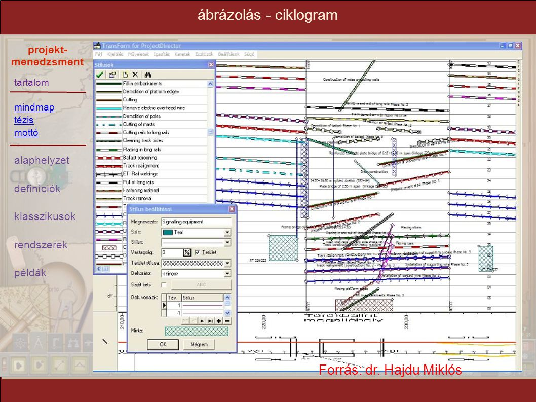 tartalom mindmap tézis mottó alaphelyzet definíciók klasszikusok rendszerek példák projekt- menedzsment ábrázolás - ciklogram Forrás: dr. Hajdu Miklós