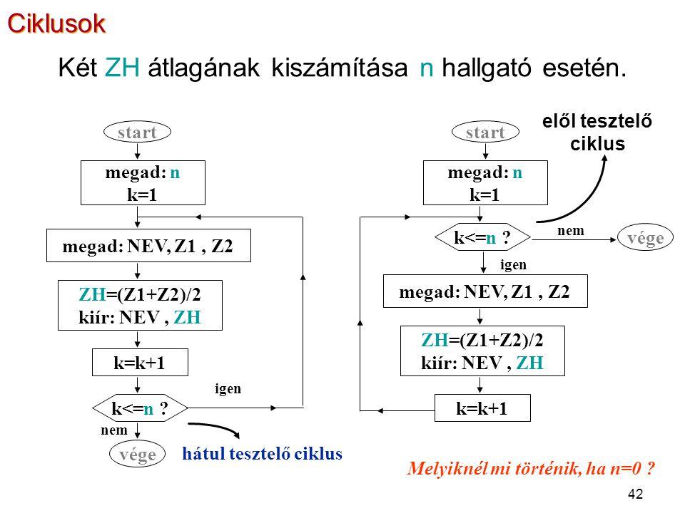 42 Két ZH átlagának kiszámítása n hallgató esetén. elől tesztelő ciklus hátul tesztelő ciklus megad: n k=1 megad: NEV, Z1, Z2 ZH=(Z1+Z2)/2 kiír: NEV,