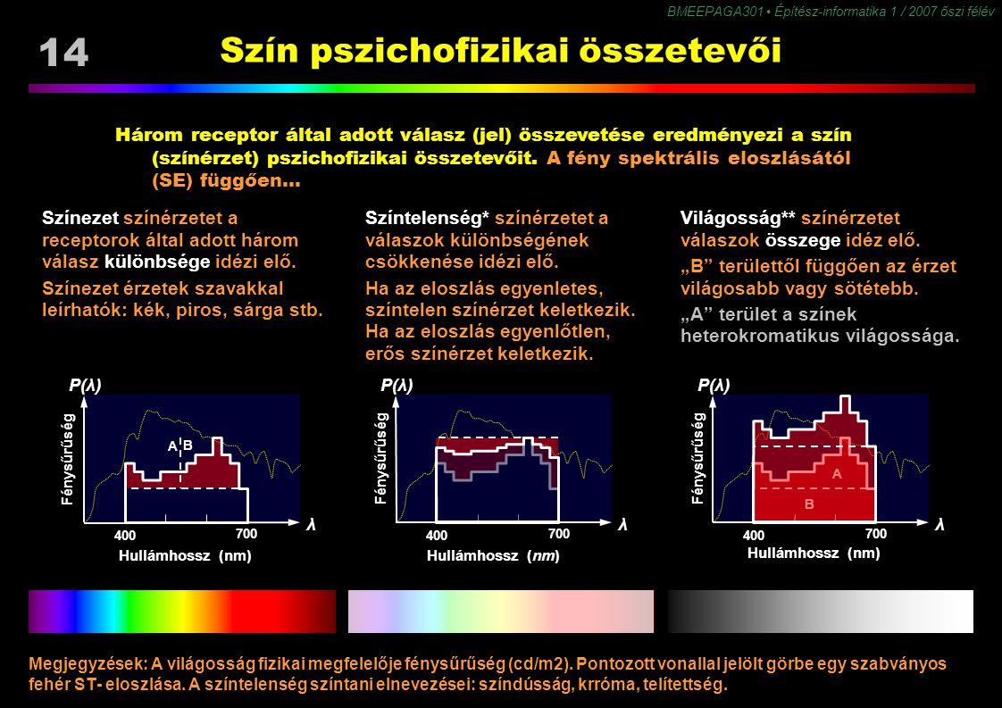 BMEEPAGA301 Építész-informatika 1 / 2007 őszi félév 14 Szín pszichofizikai összetevői Három receptor által adott válasz (jel) összevetése eredményezi